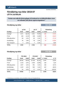 Försäljning nya bilar LLB 2018-07