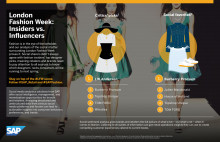 Infografik - Modeveckan i London