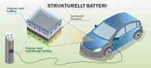Kolfiber kan lagra energi i karossen