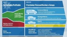 Ford vahvistaa kilpailuasemaansa ja kannattavuuttaan Euroopassa uudella strategialla