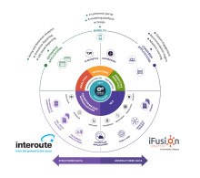 Interoute og iFusion Analytics i samarbejde om hurtigere dataanalyse