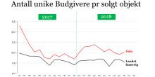 Boligmarkedet i oktober  - Fortsatt stor aktivitet og vikende priser