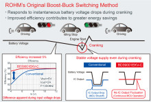 General-Purpose Automotive MCU System Power Supplies for Idling Stop Systems - Advanced design ensures optimum MCU performance even during cranking -