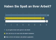 stellenanzeigen.de Umfrage: Nur ein Drittel hat Spaß an der Arbeit