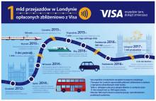 rozwój płatności zbliżeniowych za transport w Londynie