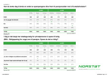 Norstat IPS vs BSU