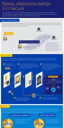 Nowa, ulepszona wersja 3-D Secure - infografika