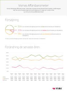 Infografik - Vismas Affärsbarometer - Försäljning - Sommar 2018