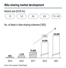 Global bike sharing revenues set to grow to as much as EUR 8 billion within four years – European providers under pressure