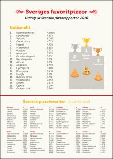 Sveriges favoritpizzor - Utdrag ur Svenska pizzarapporten 2016
