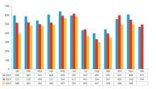 Lägsta antalet konkurser i november på åtta år