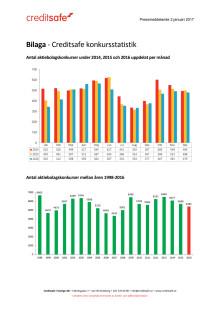 Bilaga - Creditsafe konkursstatistik 2016