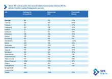 Länsstatistik över inkommande 112-samtal midsommaren 2018