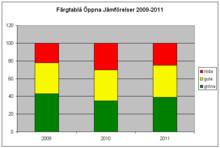 Bra vård och god hälsa i Västerbotten enligt nya öppna jämförelser