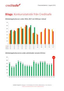 Bilaga - Creditsafe konkursstatistik juli 2018