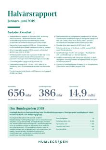 Humlegården Fastigheter AB (publ) halvårsrapport januari-juni 2019