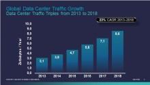 76 procent av all datacentertrafik går i molnet om fem år