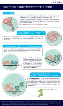 Kræft og programmeret celledød