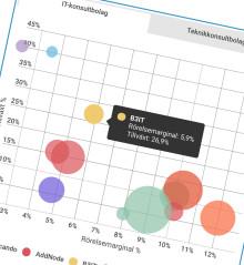 2017 - Toppenår för konsultbolagen (Infographic)
