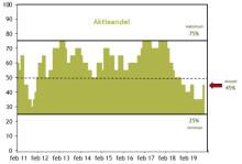 Barometer: Vi øger aktieandelen
