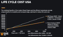Life Cycle Cost comparison OXE Diesel 200 and 200 hp Petrol outboard (USA)