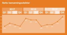 Norske arbeidsgivere spår det sterkeste arbeidsmarkedet på åtte år