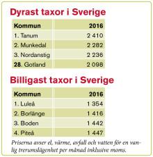 Taxorna fortsätter att stiga på Gotland