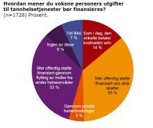 Nesten 70% av den norske befolkningen ønsker mer offentlig støtte til tannhelse
