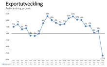"""Stort tapp för svensk varuexport: """"Väldigt tråkiga nyheter"""""""