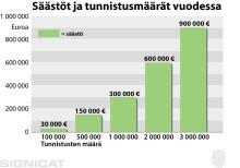 TUPAS-kustannukset välityspalvelun kautta jopa -70%