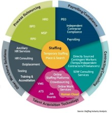 I kärnan av arbetsmarknadens ekosystem