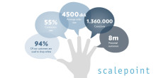 Retain24 inleder samarbete med Scalepoint