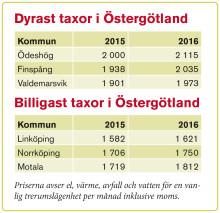 Taxorna fortsätter att stiga i Östergötland