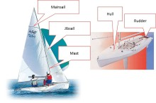 Yamaha Motor and Fujitsu Begin IoT-based Field Trial to Improve Sailing Performance for 470 Class Events