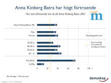 Anna Kinberg Batra (M) har högst förtroende av partiledarna