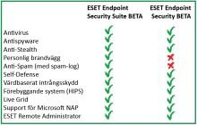ESET släpper BETA-versioner av nästa generations företagslösningar