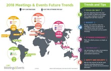 Meetings & Events industry costs on the up, trends to watch in 2018