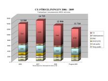 TV-försäljningen 2006-2009