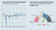 Fortsatt högtryck i Västsvensk ekonomi
