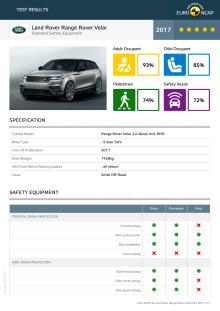 Range Rover Velar - Euro NCAP testing datasheet