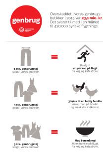 Genbrug er guld for verdens fattigste