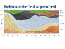Golvet i siffror 2015