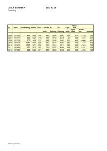 Tabell över befolkningsförändringar 2012