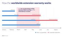 Volkswagen-koncernen förlänger garantiperioden med tre månader