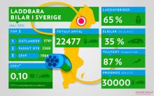 Sverige tvåa i världen på laddbara bilar