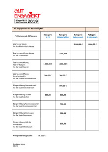 Teilnehmende Stiftungen und Preisgelder