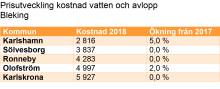 Vatten och avlopp dyrast i Karlskrona