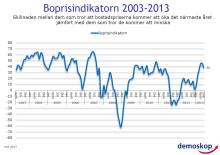 Demoskops boprisindikator för juni 2013