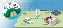 Världens snabbaste vätgassensor bäddar för ren energi