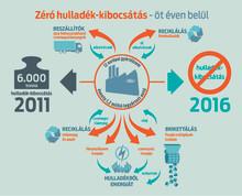 Zéró hulladék-kibocsátás Európában; a Ford 2016-os Fenntarthatósági Jelentése a globális eredményekről is beszámol